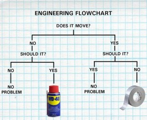 Duct tape and wd40